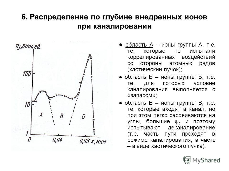 6. Распределение по глубине внедренных ионов при каналировании область А – ионы группы А, т.е. те, которые не испытали коррелированных воздействий со стороны атомных рядов (хаотический пучок); область Б – ионы группы Б, т.е. те, для которых условие к