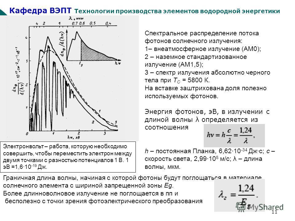 Кафедра ВЭПТ Технологии производства элементов водородной энергетики 11 Спектральное распределение потока фотонов солнечного излучения: 1– внеатмосферное излучение (АМ0); 2 – наземное стандартизованное излучение (АМ1,5); 3 – спектр излучения абсолютн