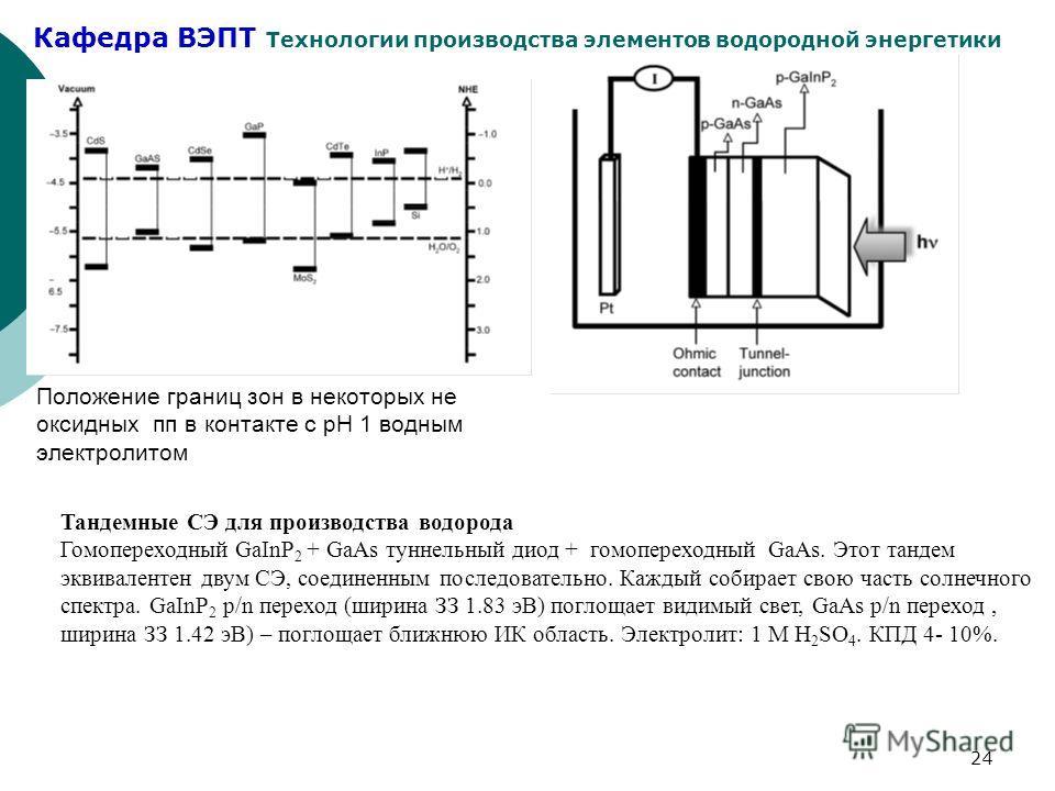 Кафедра ВЭПТ Технологии производства элементов водородной энергетики 24 Положение границ зон в некоторых не оксидных пп в контакте с pH 1 водным электролитом Тандемные СЭ для производства водорода Гомопереходный GaInP 2 + GaAs туннельный диод + гомоп