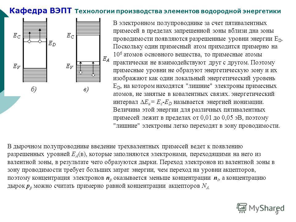 Кафедра ВЭПТ Технологии производства элементов водородной энергетики 9 В электронном полупроводнике за счет пятивалентных примесей в пределах запрещенной зоны вблизи дна зоны проводимости появляются разрешенные уровни энергии E D. Поскольку один пpим