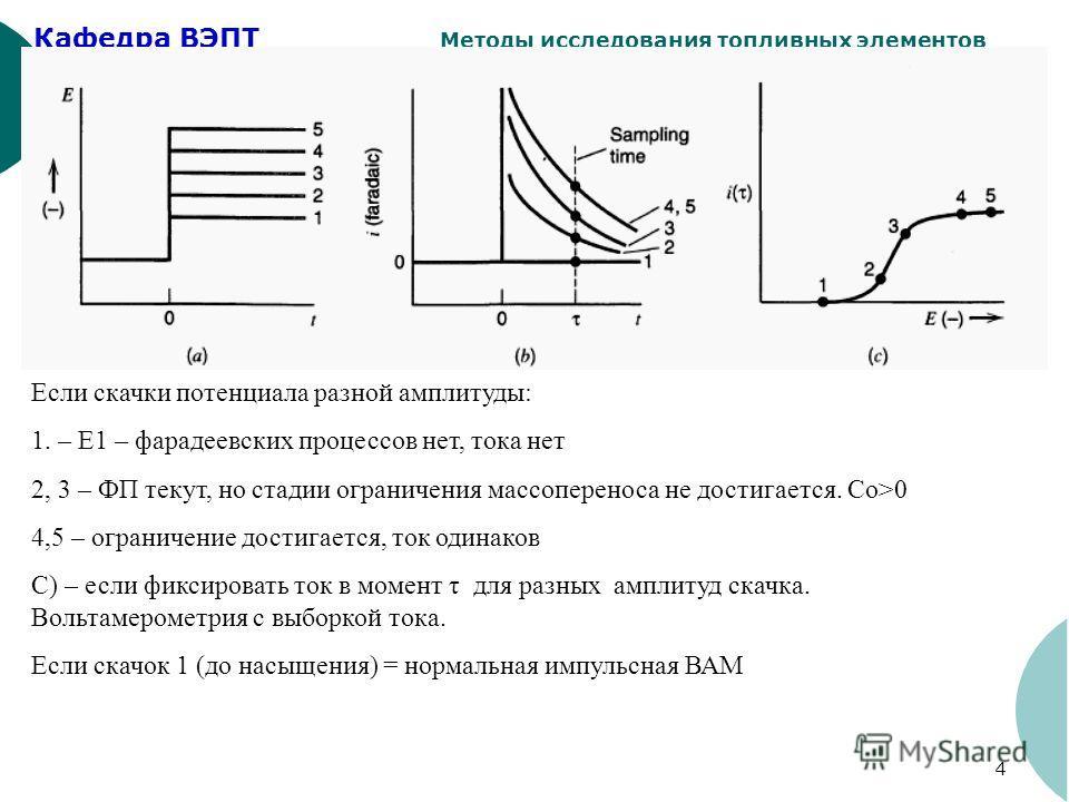 Кафедра ВЭПТ Методы исследования топливных элементов 4 Если скачки потенциала разной амплитуды: 1. – Е1 – фарадеевских процессов нет, тока нет 2, 3 – ФП текут, но стадии ограничения массопереноса не достигается. Со>0 4,5 – ограничение достигается, то