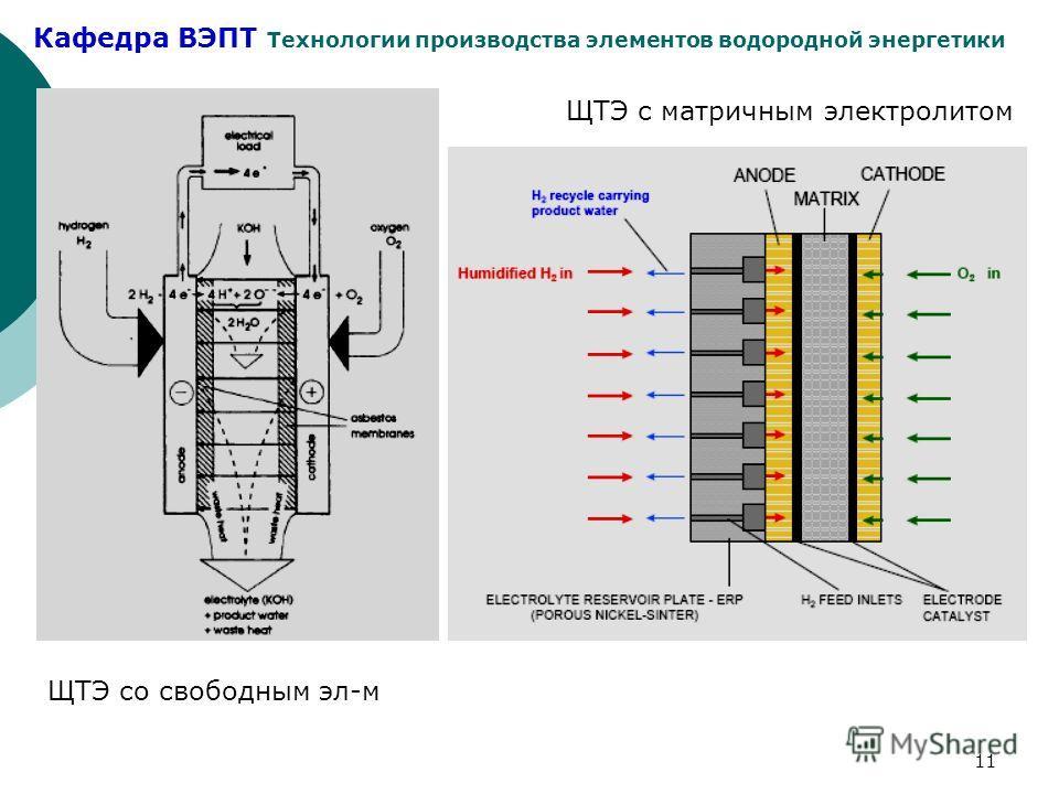 Кафедра ВЭПТ Технологии производства элементов водородной энергетики 11 ЩТЭ с матричным электролитом ЩТЭ со свободным эл-м
