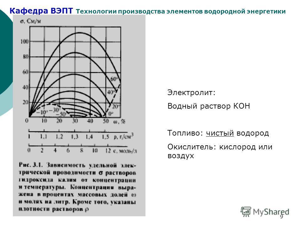 Кафедра ВЭПТ Технологии производства элементов водородной энергетики 9 Электролит: Водный раствор КОН Топливо: чистый водород Окислитель: кислород или воздух