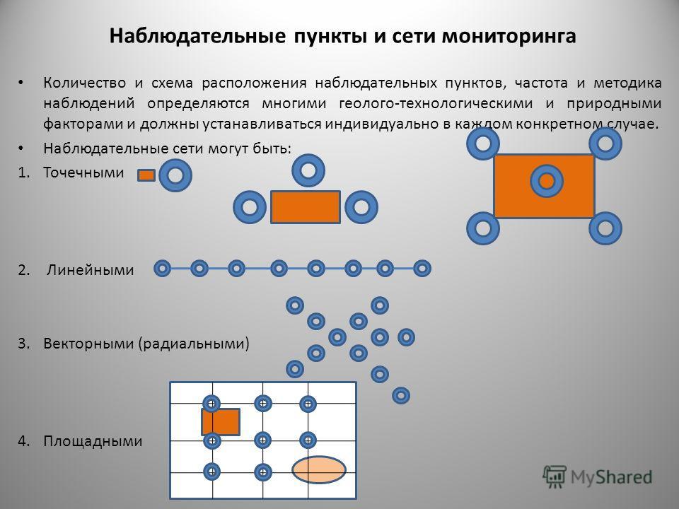 Наблюдательные пункты и сети мониторинга Количество и схема расположения наблюдательных пунктов, частота и методика наблюдений определяются многими геолого-технологическими и природными факторами и должны устанавливаться индивидуально в каждом конкре
