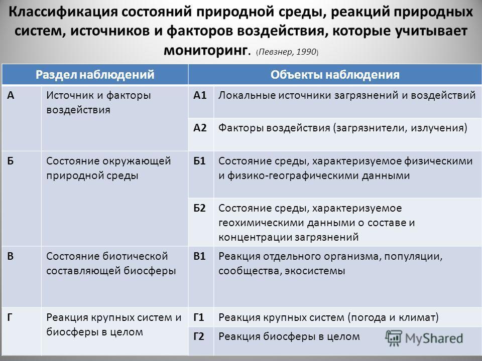 Классификация состояний природной среды, реакций природных систем, источников и факторов воздействия, которые учитывает мониторинг. ( Певзнер, 1990 ) Раздел наблюденийОбъекты наблюдения АИсточник и факторы воздействия А1Локальные источники загрязнени
