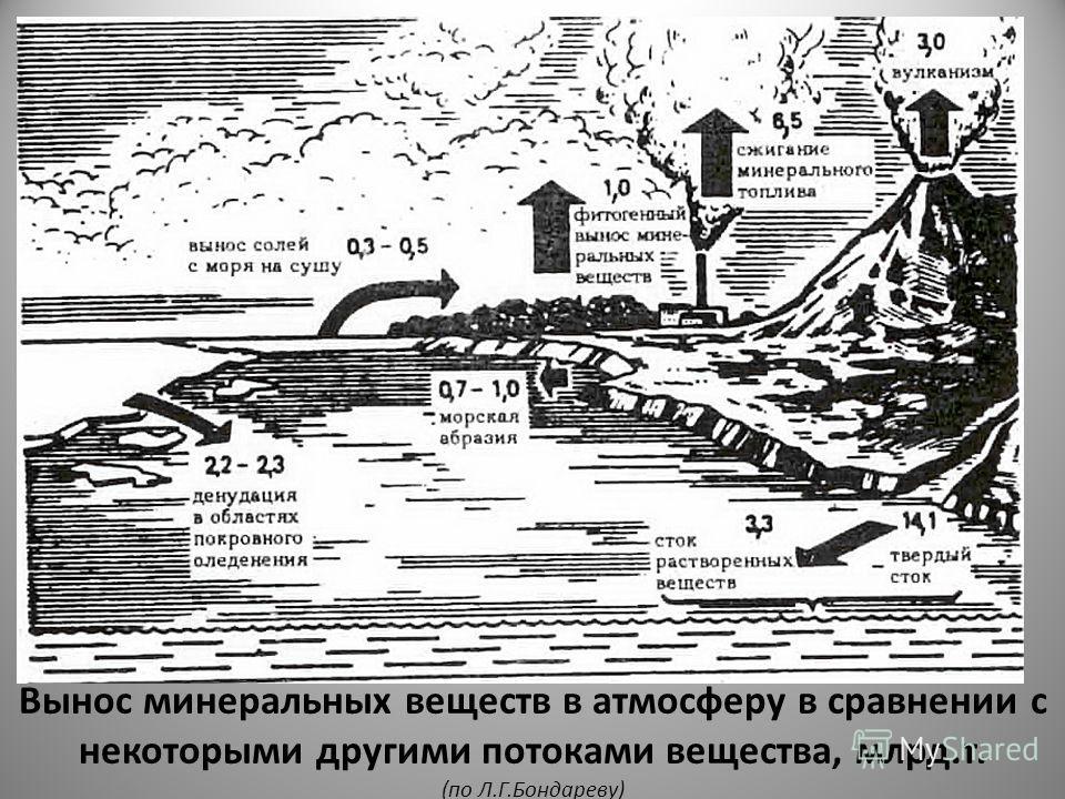 Вынос минеральных веществ в атмосферу в сравнении с некоторыми другими потоками вещества, млрд.т. (по Л.Г.Бондареву)