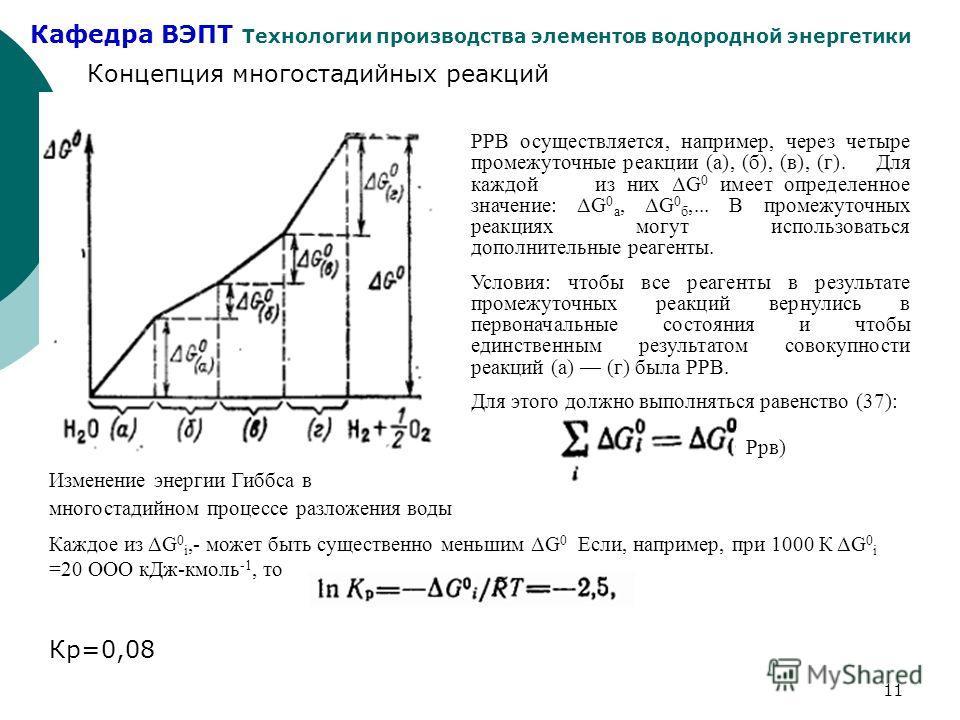 Кафедра ВЭПТ Технологии производства элементов водородной энергетики 11 Концепция многостадийных реакций Изменение энергии Гиббса в многостадийном процессе разложения воды РРВ осуществляется, например, через четыре промежуточные реакции (а), (б), (в)