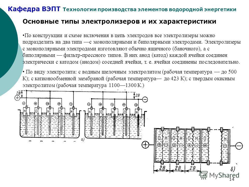 Кафедра ВЭПТ Технологии производства элементов водородной энергетики 14 Основные типы электролизеров и их характеристики По конструкции и схеме включения в цепь электродов все электролизеры можно подразделить на два типа с монополярными и биполярными