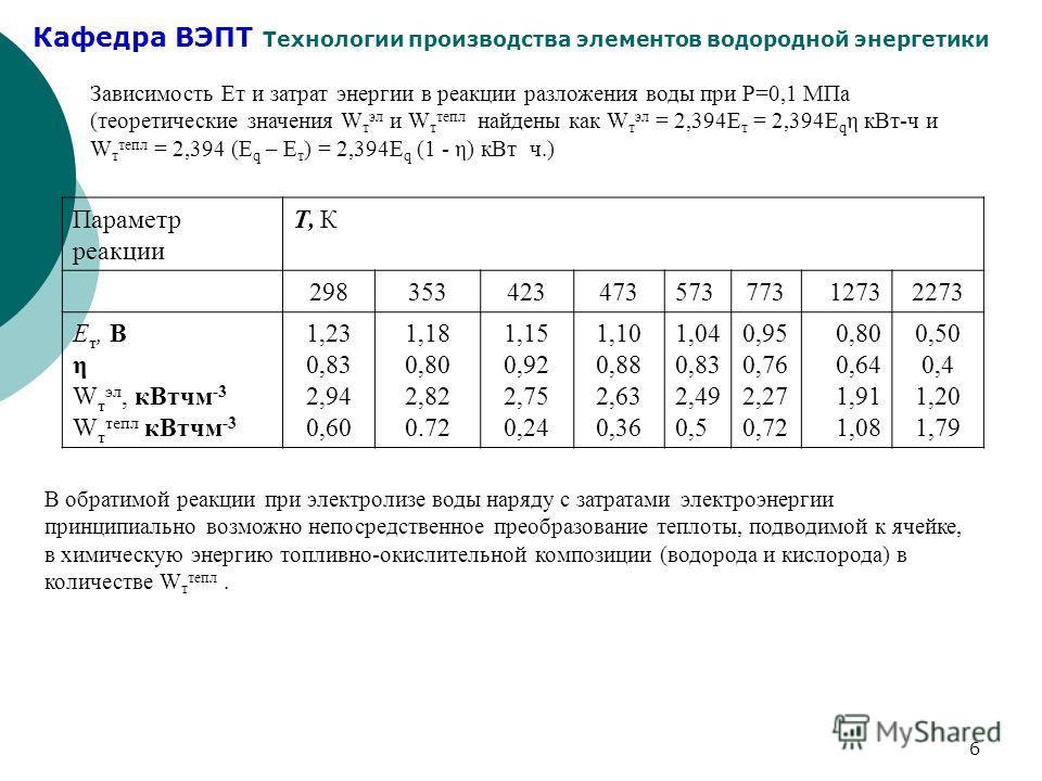 Кафедра ВЭПТ Технологии производства элементов водородной энергетики 6 Зависимость Ет и затрат энергии в реакции разложения воды при Р=0,1 МПа (теоретические значения W т эл и W т тепл найдены как W т эл = 2,394Е т = 2,394Е q η кВт-ч и W т тепл = 2,3