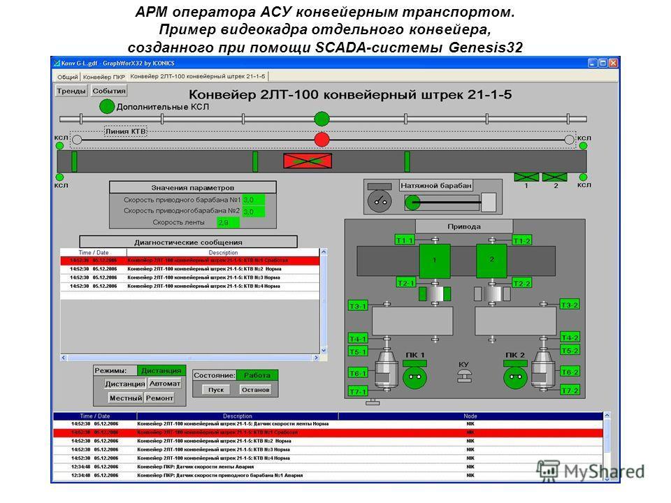 АРМ оператора АСУ конвейерным транспортом. Пример видеокадра отдельного конвейера, созданного при помощи SCADA-системы Genesis32