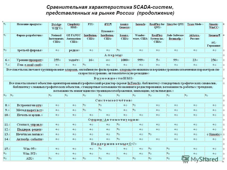 Сравнительная характеристика SCADA-систем, представленных на рынке России (продолжение)