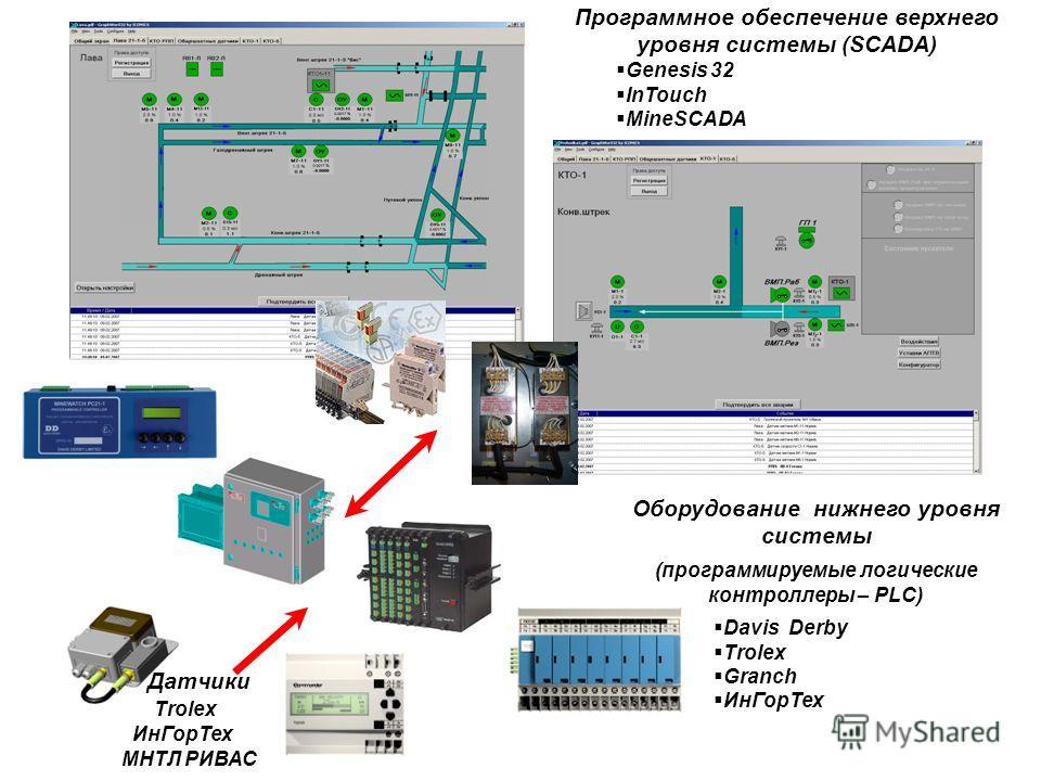 Датчики Trolex ИнГорТех МНТЛ РИВАС Оборудование нижнего уровня системы (программируемые логические контроллеры – PLC) Davis Derby Trolex Granch ИнГорТех Программное обеспечение верхнего уровня системы (SCADA) Genesis 32 InTouch MineSCADA