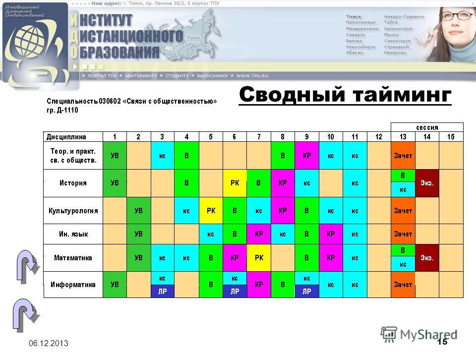 15 06.12.2013 Сводный тайминг