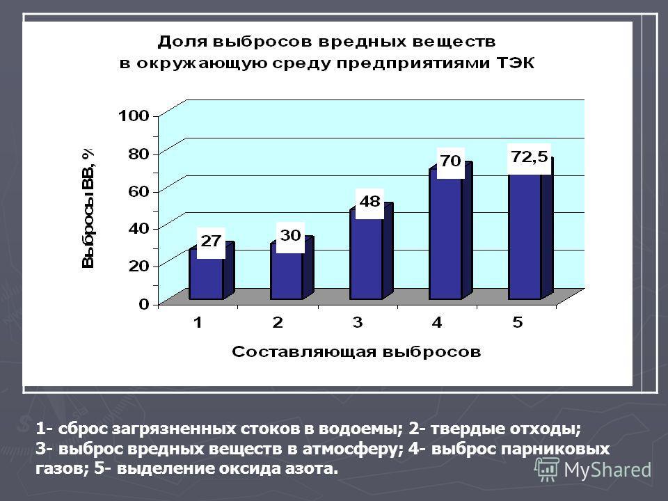 1- сброс загрязненных стоков в водоемы; 2- твердые отходы; 3- выброс вредных веществ в атмосферу; 4- выброс парниковых газов; 5- выделение оксида азота.