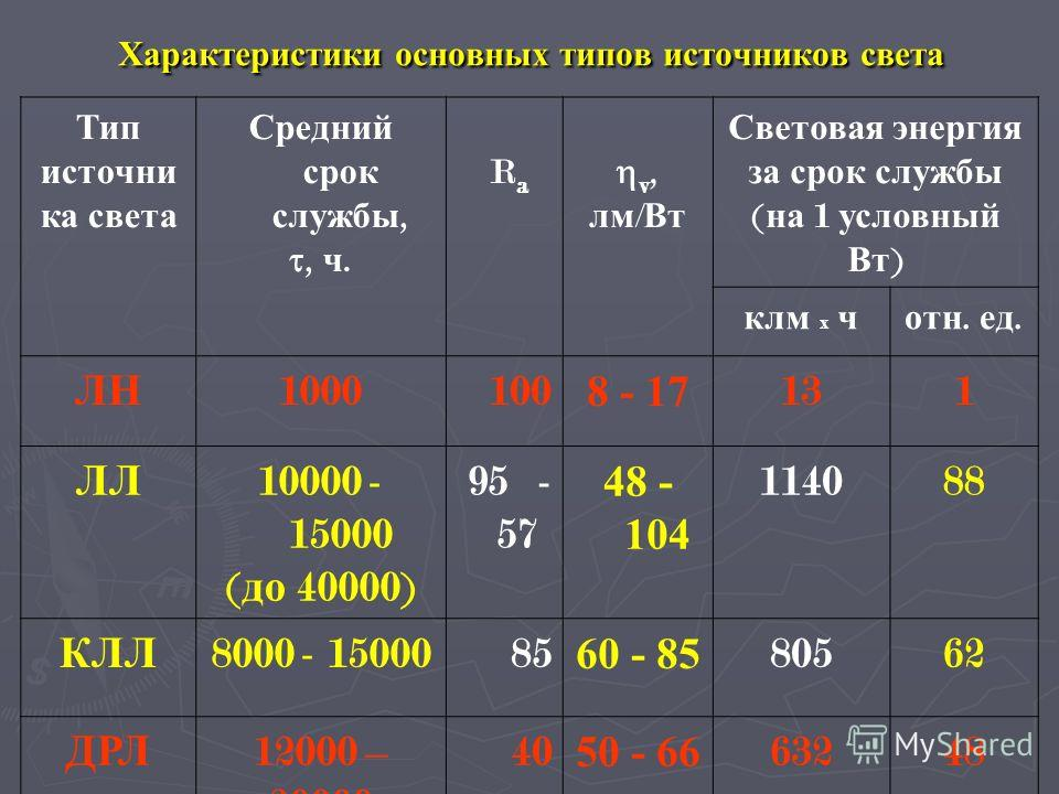 Характеристики основных типов источников света Тип источни ка света Средний срок службы,, ч. R a v, лм / Вт Световая энергия за срок службы ( на 1 условный Вт ) клм х чотн. ед. ЛН 1000 100 8 - 17 131 ЛЛ 10000 - 15000 ( до 40000) 95 - 57 48 - 104 1140