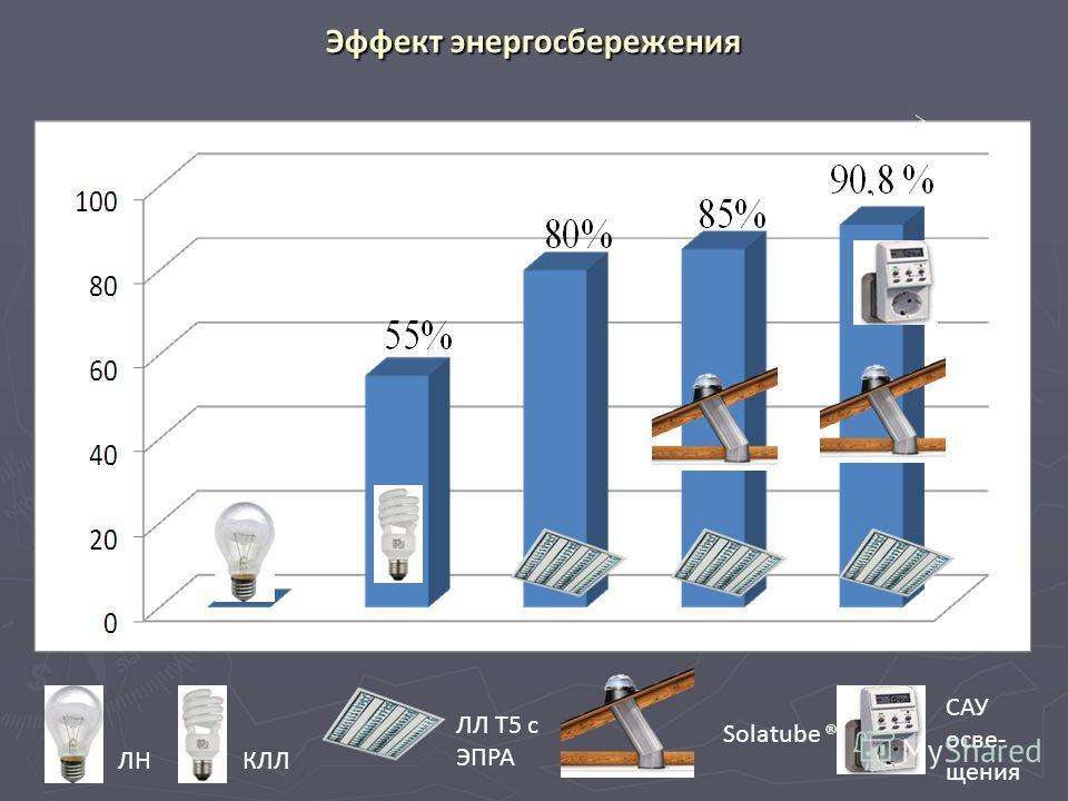 Эффект энергосбережения ЛН ЛЛ Т5 с ЭПРА Solatube ® САУ осве- щения КЛЛ
