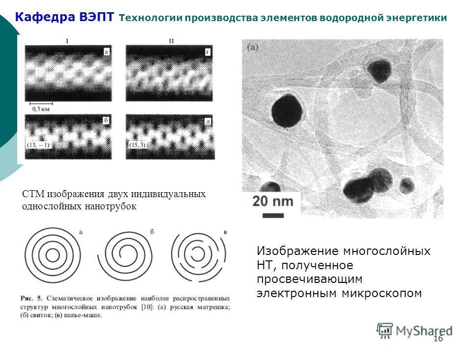 Кафедра ВЭПТ Технологии производства элементов водородной энергетики 16 СТМ изображения двух индивидуальных однослойных нанотрубок Изображение многослойных НТ, полученное просвечивающим электронным микроскопом