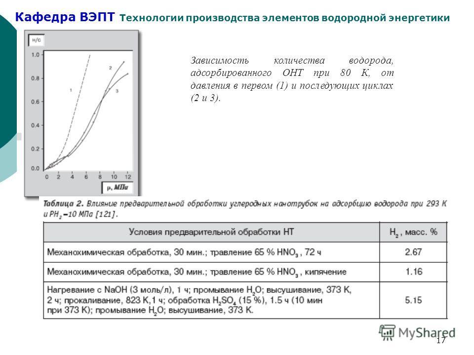 Кафедра ВЭПТ Технологии производства элементов водородной энергетики 17 Зависимость количества водорода, адсорбированного ОНТ при 80 К, от давления в первом (1) и последующих циклах (2 и 3).