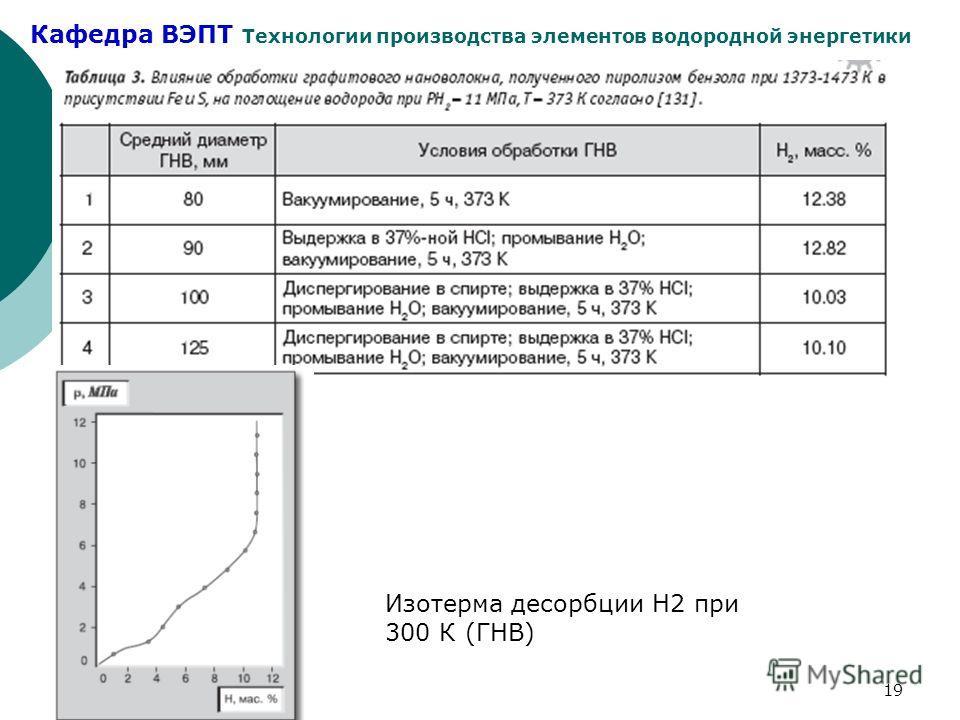 Кафедра ВЭПТ Технологии производства элементов водородной энергетики 19 Изотерма десорбции Н2 при 300 К (ГНВ)