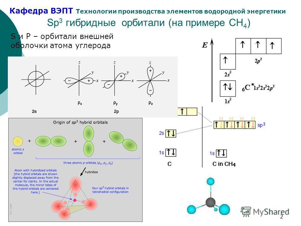 Кафедра ВЭПТ Технологии производства элементов водородной энергетики 2 Sp 3 гибридные орбитали (на примере CH 4 ) S и P – орбитали внешней оболочки атома углерода