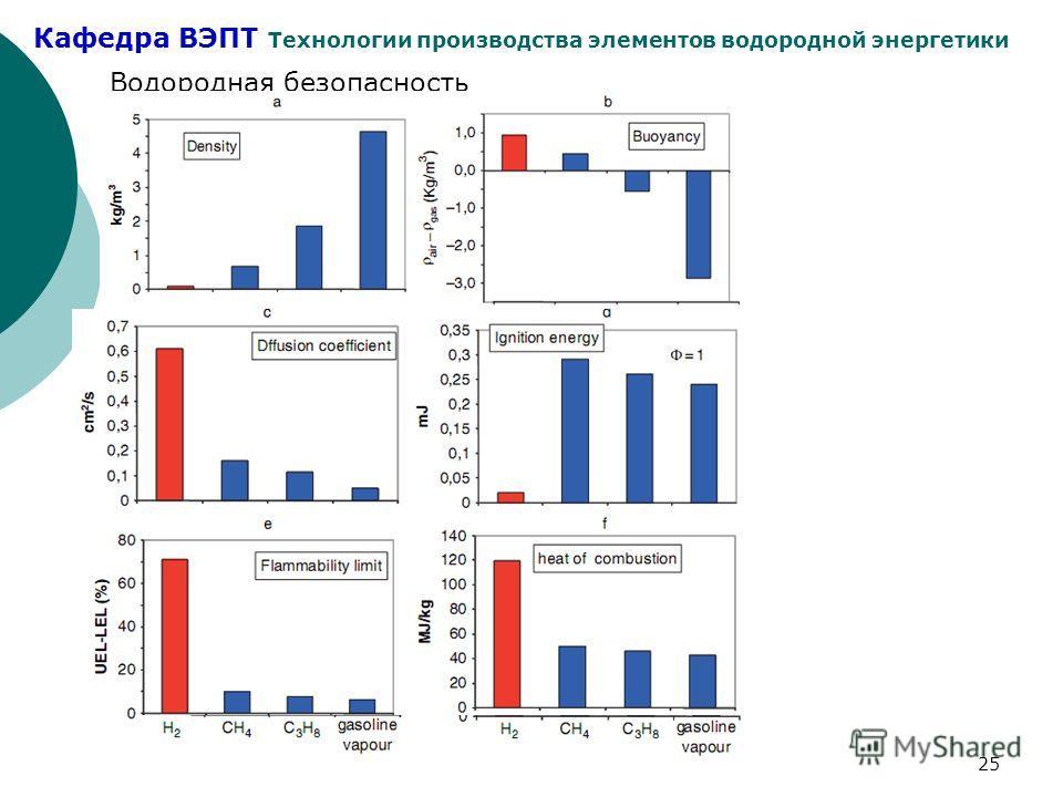 Кафедра ВЭПТ Технологии производства элементов водородной энергетики 25 Водородная безопасность