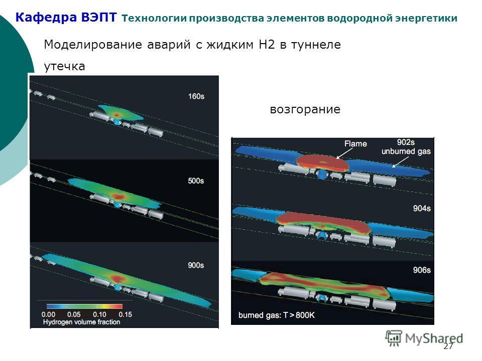 Кафедра ВЭПТ Технологии производства элементов водородной энергетики 27 Моделирование аварий с жидким Н2 в туннеле утечка возгорание