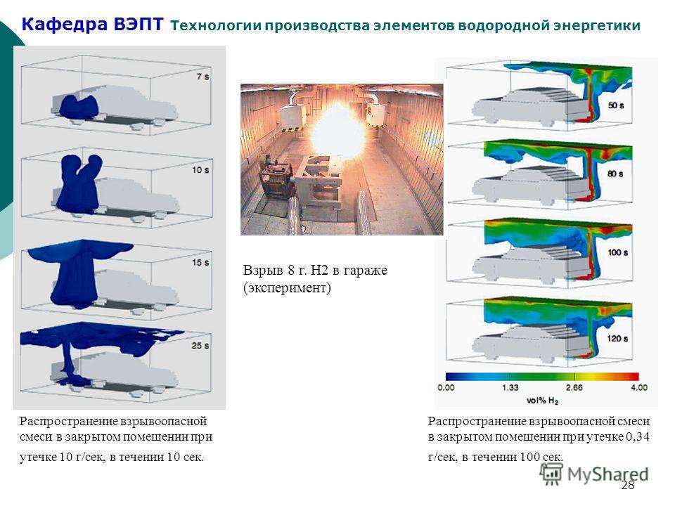 Кафедра ВЭПТ Технологии производства элементов водородной энергетики 28 Распространение взрывоопасной смеси в закрытом помещении при утечке 10 г/сек, в течении 10 сек. Распространение взрывоопасной смеси в закрытом помещении при утечке 0,34 г/сек, в