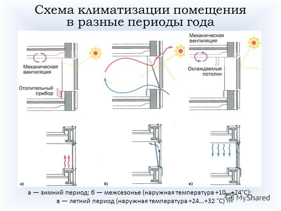 Схема климатизации помещения в разные периоды года а зимний период; б межсезонье (наружная температура +10...+24°С); в летний период (наружная температура +24...+32 °С)