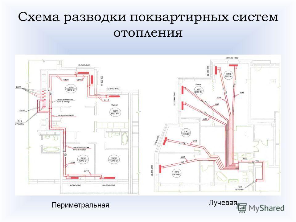 Схема разводки поквартирных систем отопления Периметральная Лучевая