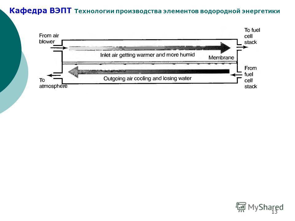 Кафедра ВЭПТ Технологии производства элементов водородной энергетики 13