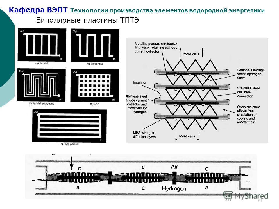 Кафедра ВЭПТ Технологии производства элементов водородной энергетики 14 Биполярные пластины ТПТЭ
