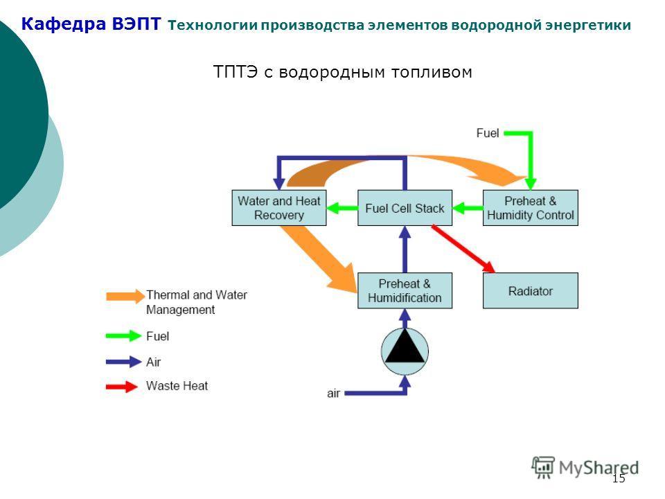 Кафедра ВЭПТ Технологии производства элементов водородной энергетики 15 ТПТЭ с водородным топливом