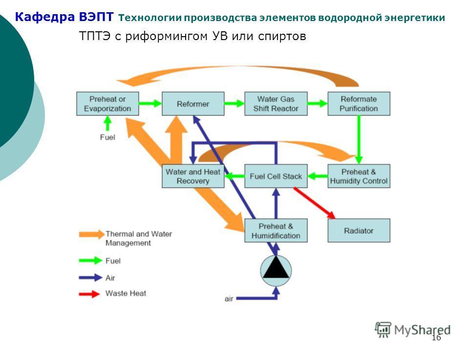 Кафедра ВЭПТ Технологии производства элементов водородной энергетики 16 ТПТЭ с риформингом УВ или спиртов