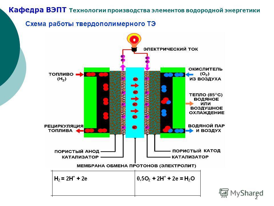 Кафедра ВЭПТ Технологии производства элементов водородной энергетики 2 Схема работы твердополимерного ТЭ