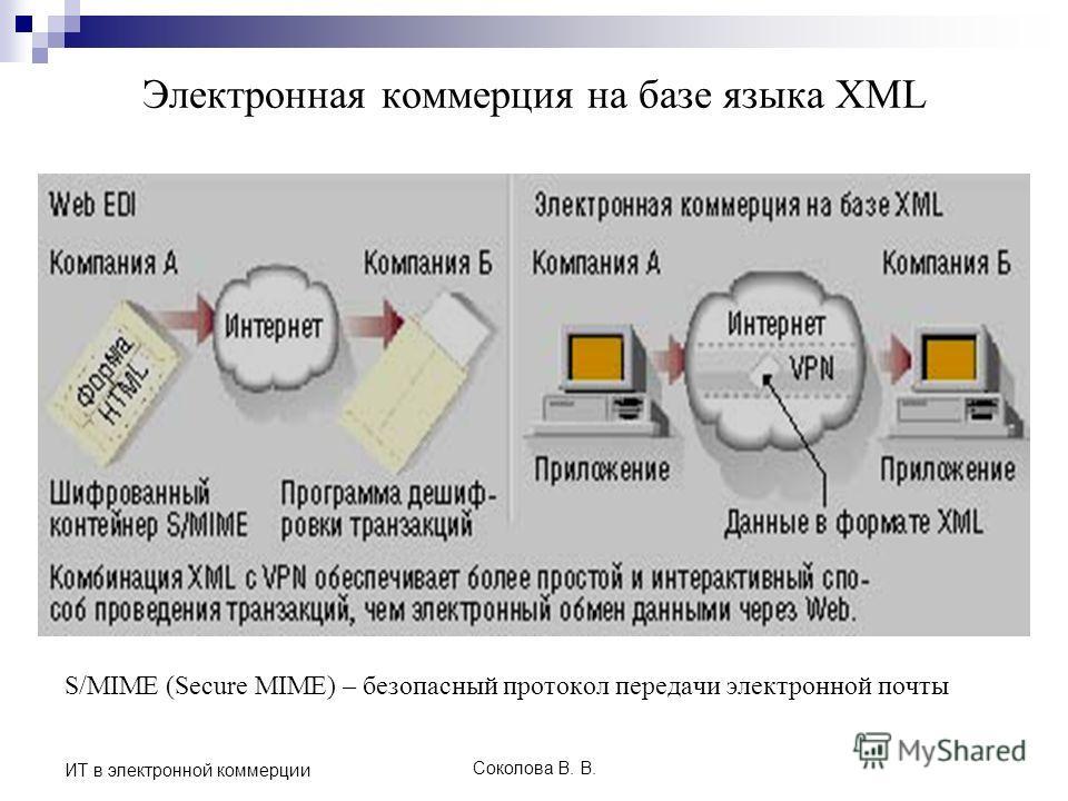 Соколова В. В. ИТ в электронной коммерции Электронная коммерция на базе языка XML S/MIME (Secure MIME) – безопасный протокол передачи электронной почты