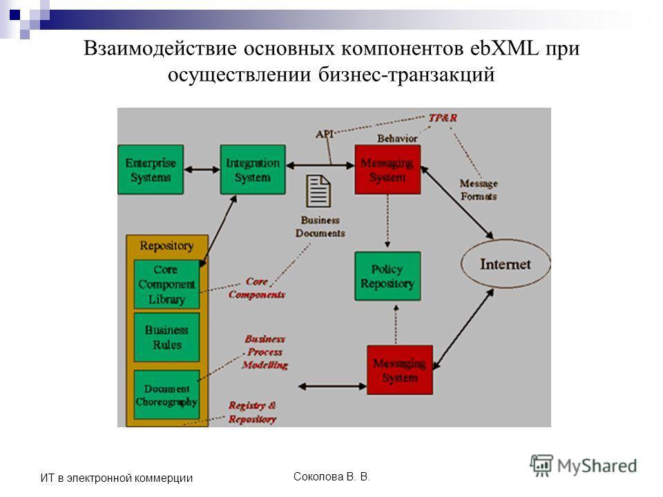Соколова В. В. ИТ в электронной коммерции Взаимодействие основных компонентов ebXML при осуществлении бизнес-транзакций