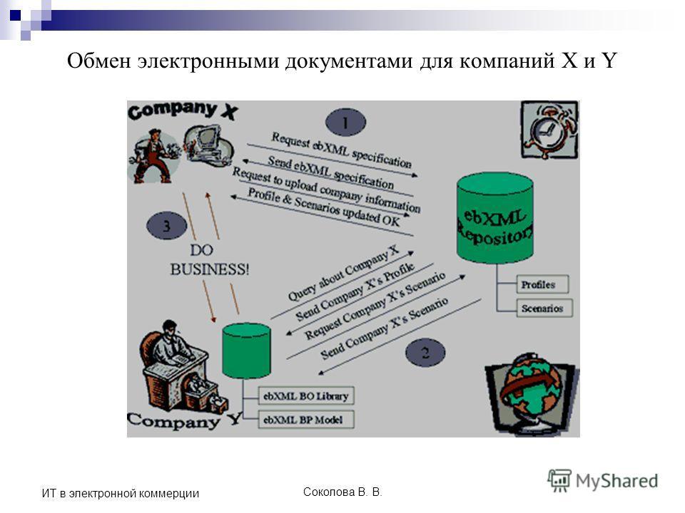 Соколова В. В. ИТ в электронной коммерции Обмен электронными документами для компаний X и Y