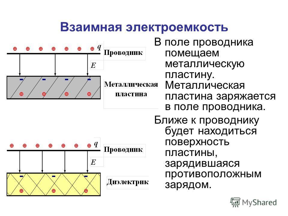 Взаимная электроемкость В поле проводника помещаем металлическую пластину. Металлическая пластина заряжается в поле проводника. Ближе к проводнику будет находиться поверхность пластины, зарядившаяся противоположным зарядом.