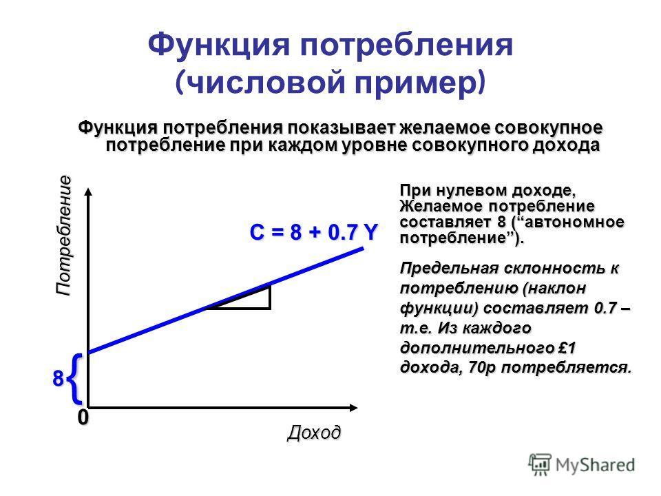 Функция потребления ( числовой пример ) Функция потребления показывает желаемое совокупное потребление при каждом уровне совокупного дохода При нулевом доходе, Желаемое потребление составляет 8 (автономное потребление). Предельная склонность к потреб