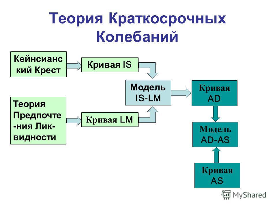 Кейнсианс кий Крест Кривая IS Модель IS-LM Теория Предпочте -ния Лик- видности Кривая LM Кривая AD Кривая AS Модель AD-AS Теория Краткосрочных Колебаний