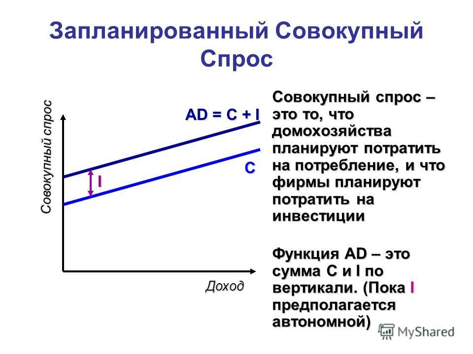 Запланированный Совокупный Спрос Совокупный спрос – это то, что домохозяйства планируют потратить на потребление, и что фирмы планируют потратить на инвестиции Функция AD – это сумма C и I по вертикали. (Пока I предполагается автономной) Доход Совоку