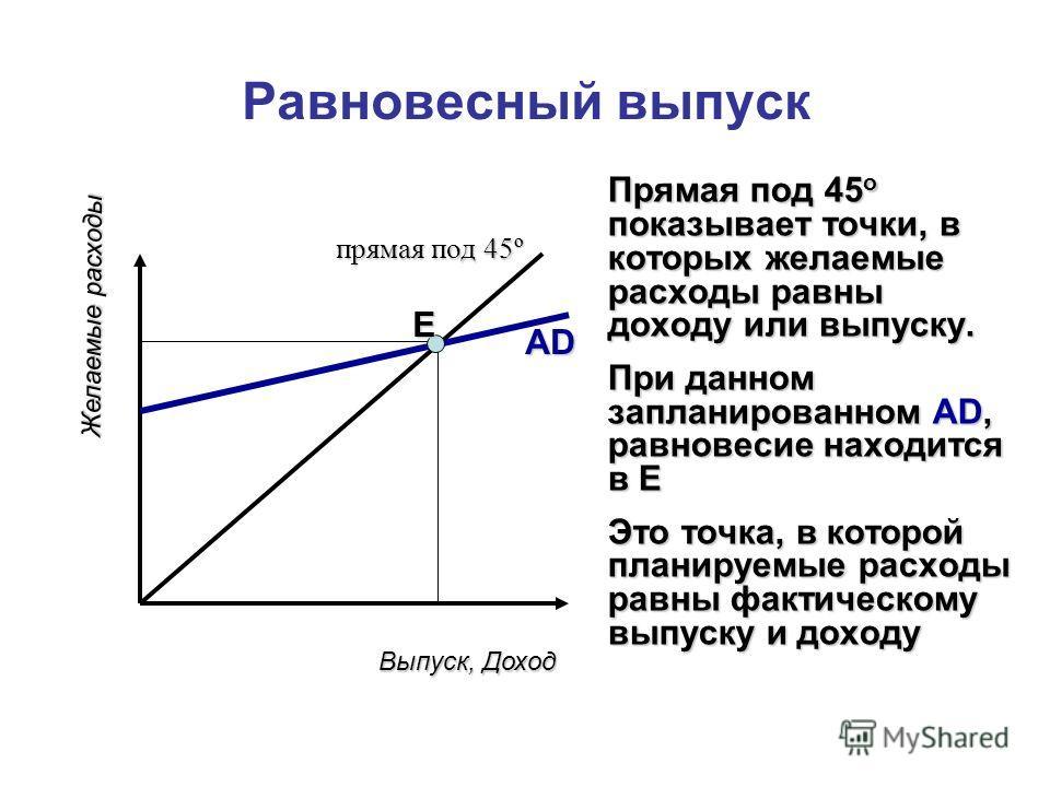 Равновесный выпуск Прямая под 45 o показывает точки, в которых желаемые расходы равны доходу или выпуску. При данном запланированном AD, равновесие находится в E Это точка, в которой планируемые расходы равны фактическому выпуску и доходу Выпуск, Дох