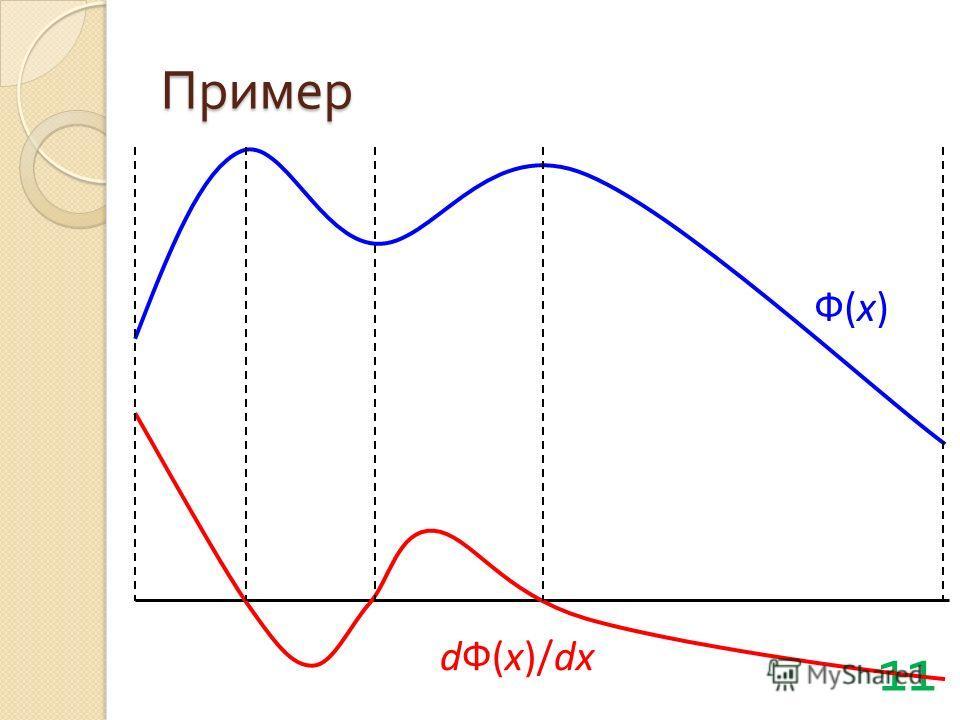 Пример 11 Ф(х) dФ(х)/dx