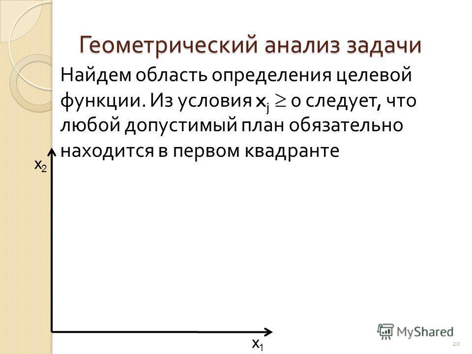 Геометрический анализ задачи Найдем область определения целевой функции. Из условия x j 0 следует, что любой допустимый план обязательно находится в первом квадранте 20 x1x1 x2x2