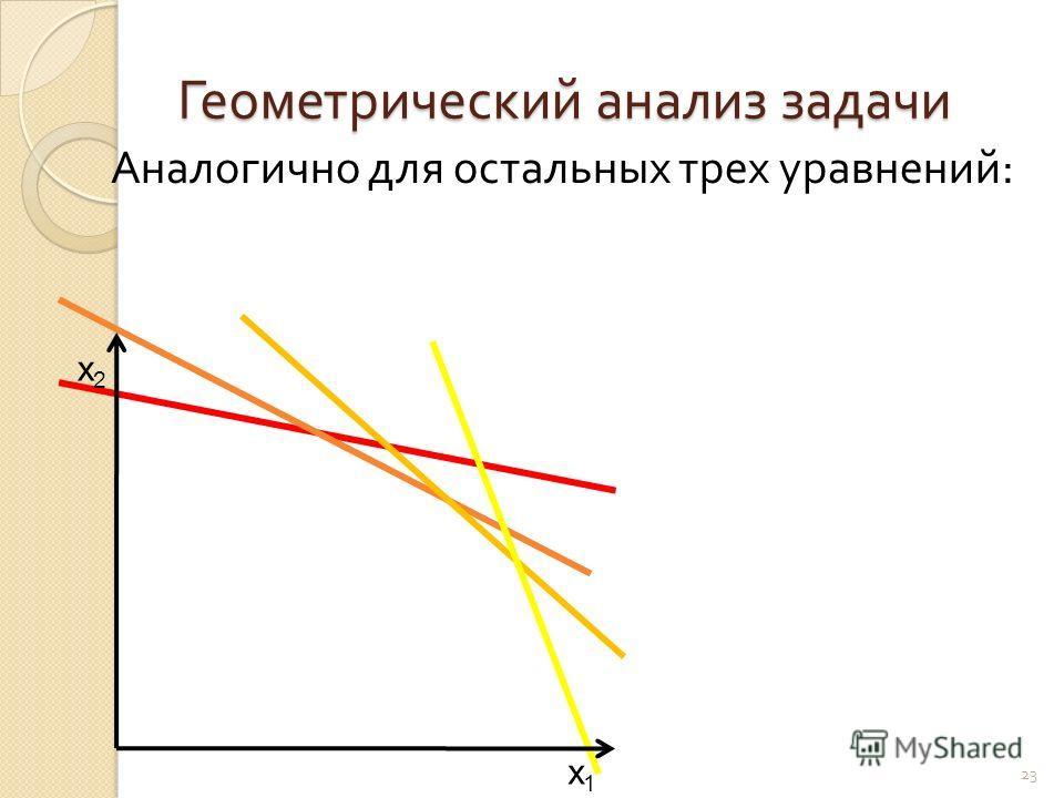 Геометрический анализ задачи 23 Аналогично для остальных трех уравнений : x1x1 x2x2