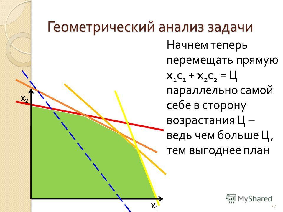 Геометрический анализ задачи 27 x1x1 x2x2 Начнем теперь перемещать прямую x 1 c 1 + x 2 c 2 = Ц параллельно самой себе в сторону возрастания Ц – ведь чем больше Ц, тем выгоднее план