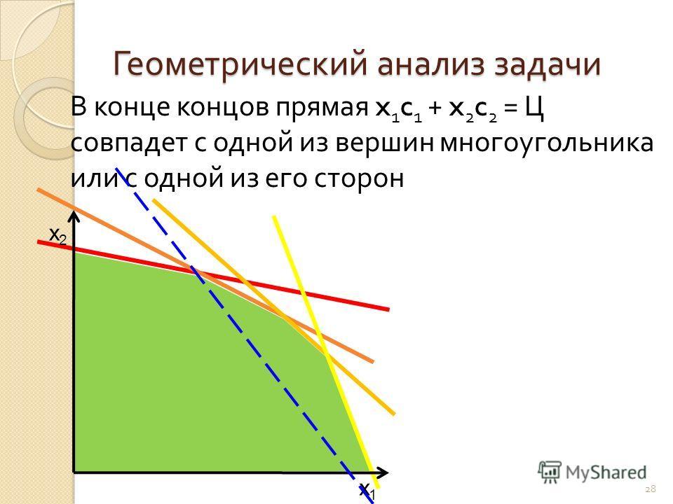 Геометрический анализ задачи 28 В конце концов прямая x 1 c 1 + x 2 c 2 = Ц совпадет с одной из вершин многоугольника или с одной из его сторон x1x1 x2x2