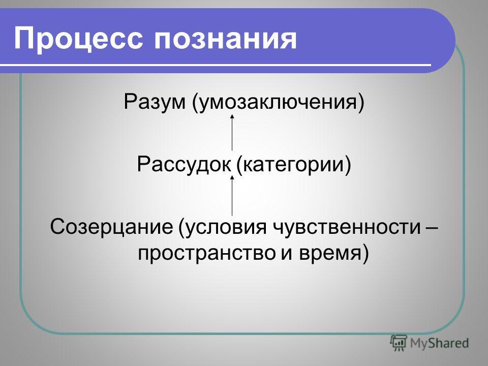 Процесс познания Разум (умозаключения) Рассудок (категории) Созерцание (условия чувственности – пространство и время)