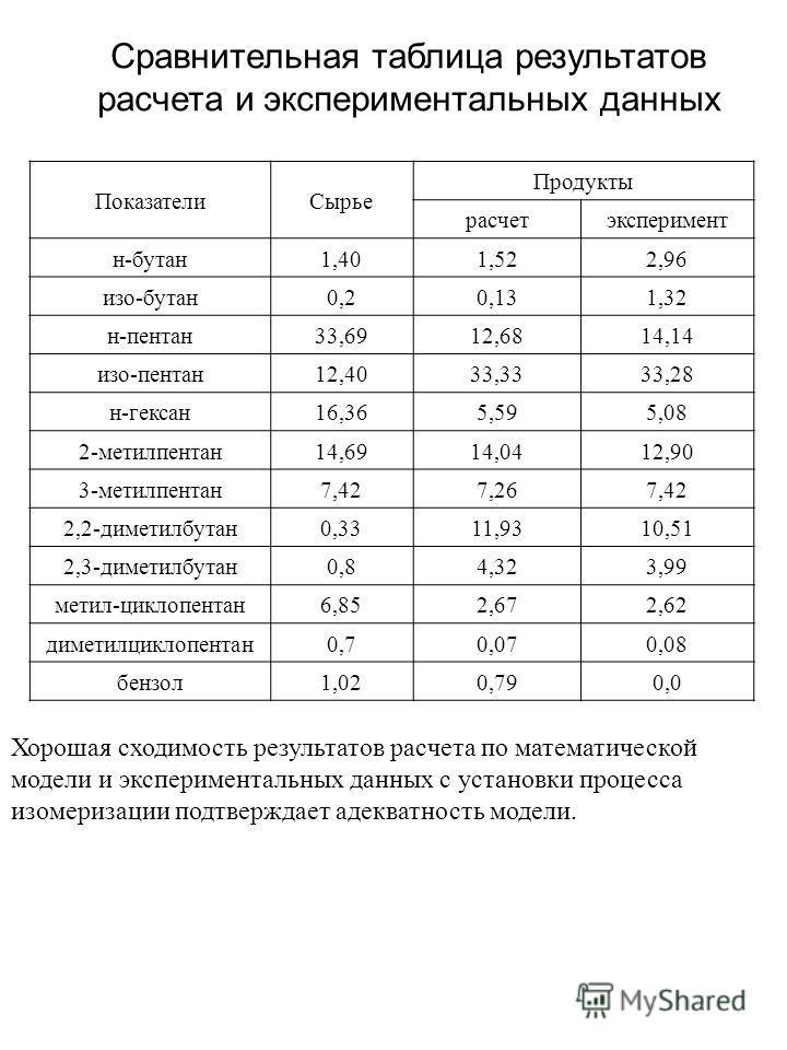 Сравнительная таблица результатов расчета и экспериментальных данных ПоказателиСырье Продукты расчетэксперимент н-бутан1,401,522,96 изо-бутан0,20,131,32 н-пентан33,6912,6814,14 изо-пентан12,4033,3333,28 н-гексан16,365,595,08 2-метилпентан14,6914,0412