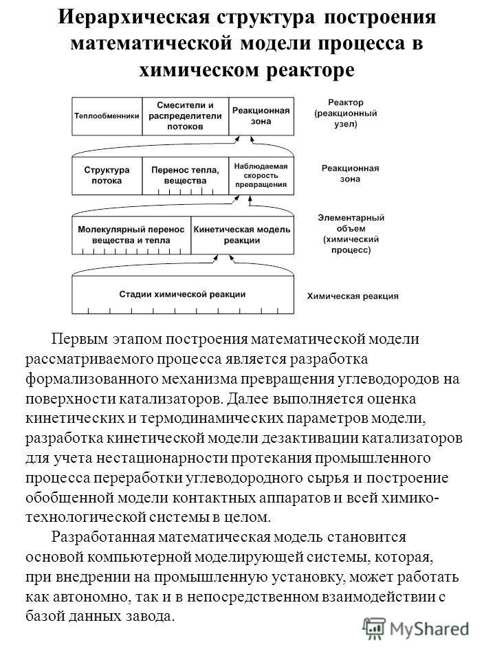 Иерархическая структура построения математической модели процесса в химическом реакторе Первым этапом построения математической модели рассматриваемого процесса является разработка формализованного механизма превращения углеводородов на поверхности к